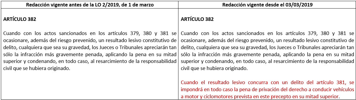 modificación art. 382 CP