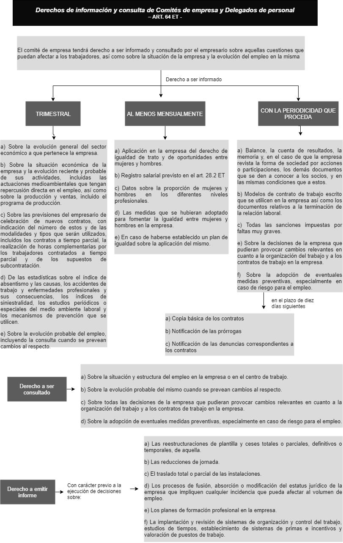 Competencias de Comités de empresa y Delegados de personal