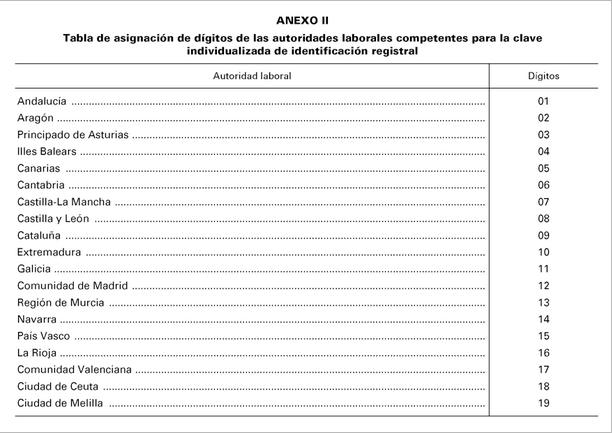 ANEXO II. Tabla de asignación de dígitos de las autoridades laborales competentes para la clave individualizada de identificación registral