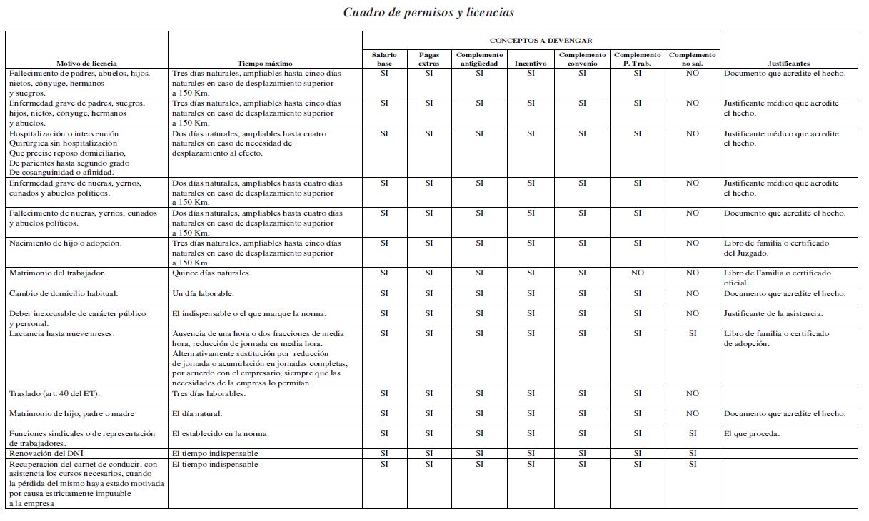 ANEXO II. Cuadro de permisos y licencias