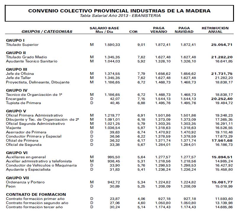 ANEXO III. Tablas salariales 2013