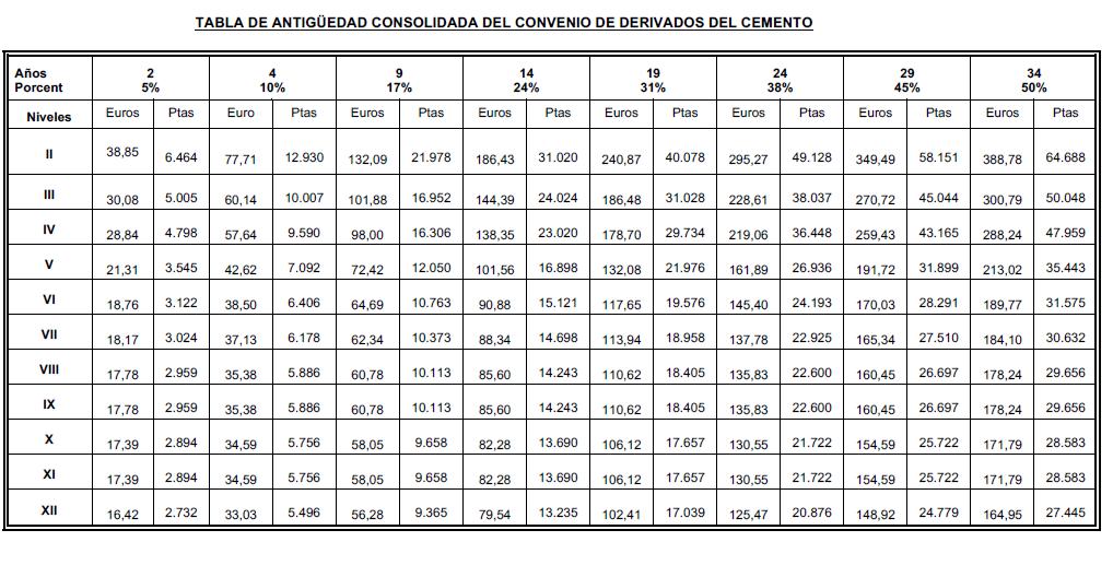 ANEXO III. TABLA DE ANTIGÜEDAD CONSOLIDADA