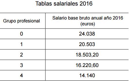 ANEXO II. Tablas salariales 2016 e incrementos salariales 2017
