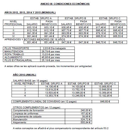 ANEXO III: CONDICIONES ECONÓMICAS AÑOS 2012-2018