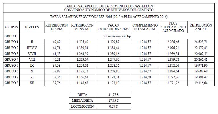 Valencia convenio colectivo sector hostelera tablas convenio colectivo de derivados del cemento - Convenio de oficinas y despachos madrid ...