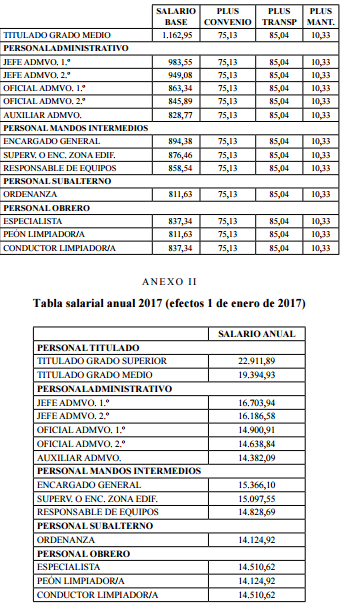 ANEXOS I A V. TABLAS SALARIALES DE 2016 A 2020