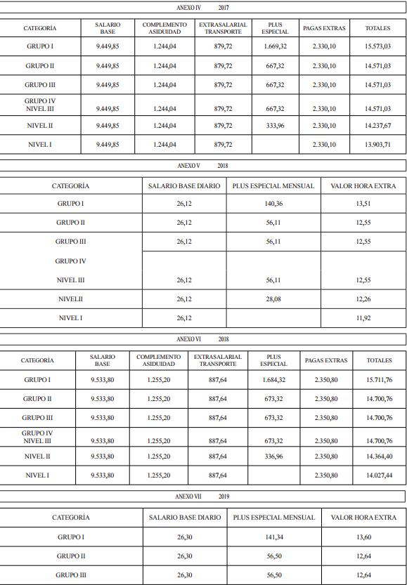 ANEXOS I A X. TABLAS SALARIALES 2016-2020