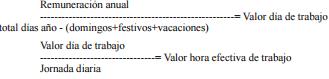 Artículo 32. Remuneración anual.