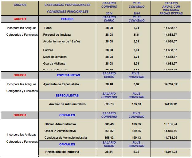 TABLA ANEXA (ARTICULO 21 DEL CONVENIO COLECTIVO DE INDUSTRIAS TRANSFORMADORAS DE MATERIAS PLASTICAS DE LA PROVINCIA DE ALICANTE)