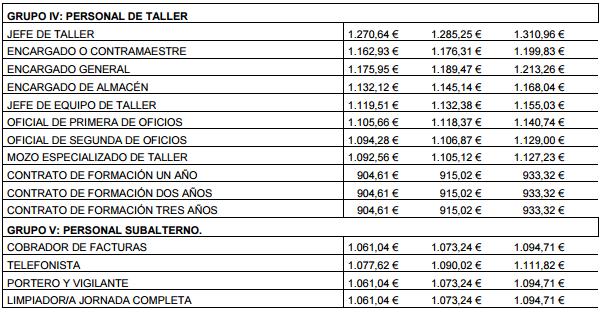 Tablas salariales 2015 y 2016 xiv convenio colectivo convenio colectivo de transporte de mercanc - Convenio oficinas y despachos barcelona 2017 ...