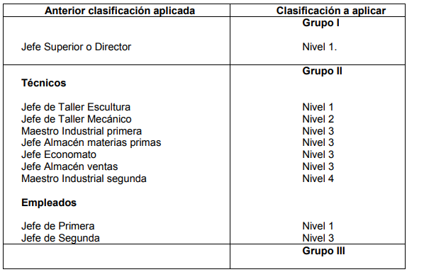 ARTÍCULO 22. SISTEMA DE CLASIFICACIÓN DE LOS GRUPOS Y NIVELES PROFESIONALES.
