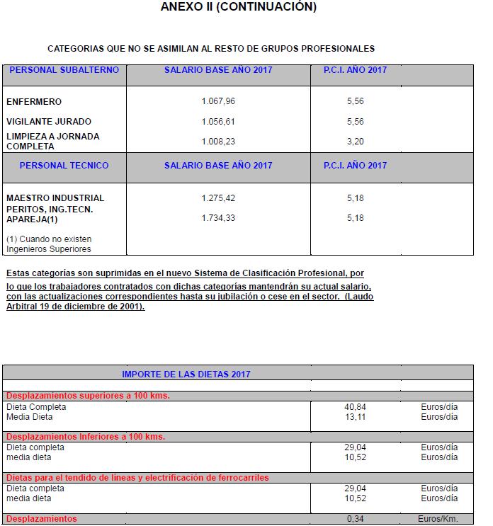 ANEXO II. TABLAS SALARIALES