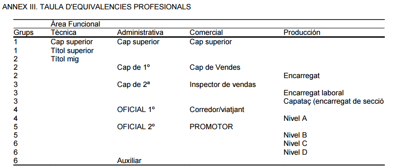 ANNEX III. TAULA D EQUIVALENCIES PROFESIONALS