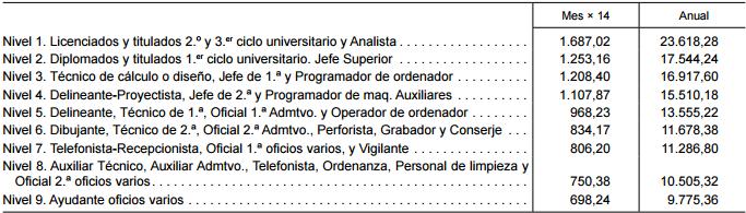 Artículo 33. Tablas de niveles salariales.