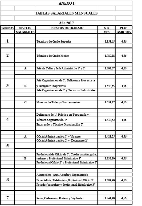 ANEXOS I A III. TABLAS SALARIALES 2017