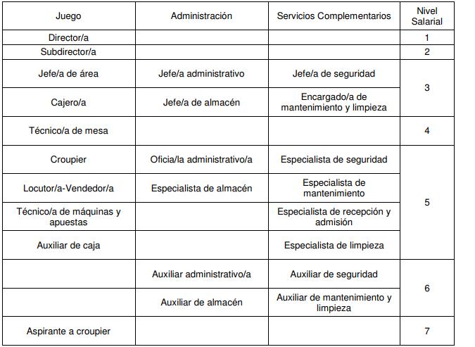 ANEXO I. Grupos, Categorías y Niveles Salariales