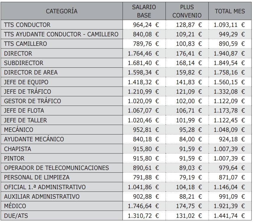 ANEXO. TABLAS SALARIALES