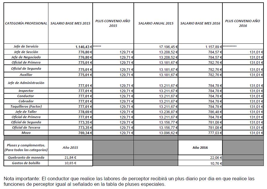 ANEXO I. Tabla salarial Convenio de Transporte de Viajeros por Carretera. Jornada anual de 1.802 horas