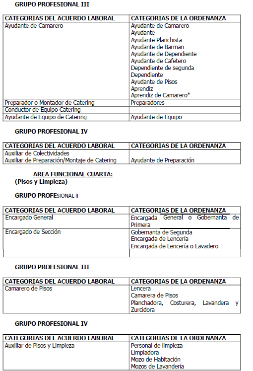 ANEXO I. CUADRO DE CORRESPONDENCIA CATEGORÍAS