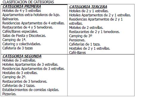 ANEXO II. CLASIFICACIÓN DE CATEGORÍAS