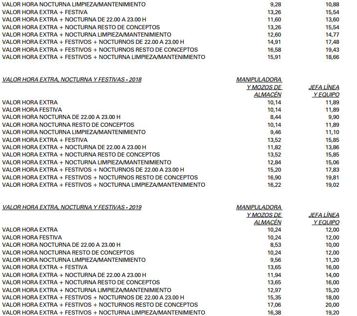 ANEXO II. TABLAS SALARIALES DE 2016, 2017, 2018 Y 2019
