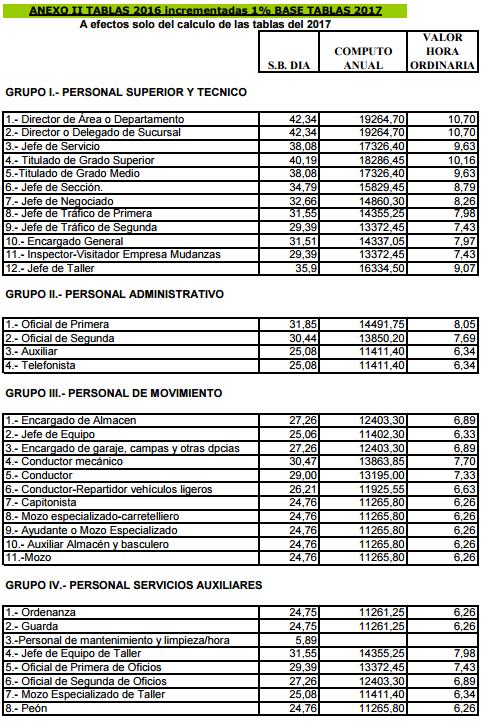 ANEXOS I A III. TABLAS 2016-2017