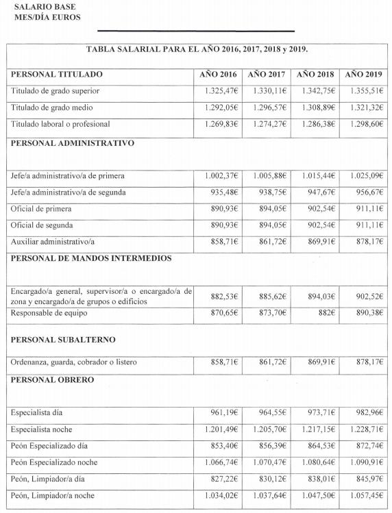 ANEXO I. TABLA SALARIAL PARA EL AÑO 2016, 2017, 2018, 2019