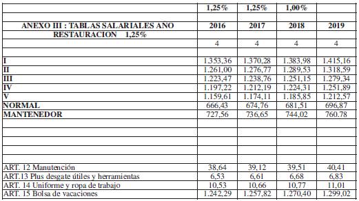 ANEXO III. TABLAS SALARIALES AÑO 2016-2019