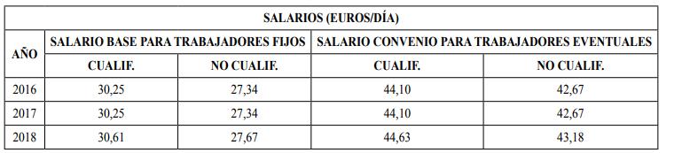 Artículo 14. Salarios