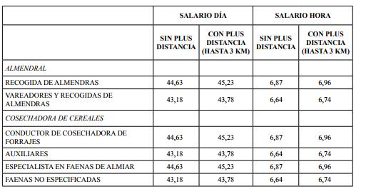 TABLAS DE SALARIOS DEL CONVENIO DEL CAMPO AÑOS 2016, 2017 Y 2018