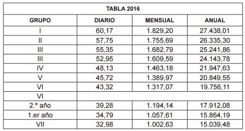 ANEXO II. Tablas salariales 2016 - 2017 - 2018