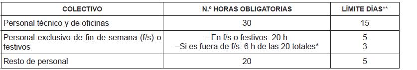 Artículo 14.º Formación y reciclaje profesional.