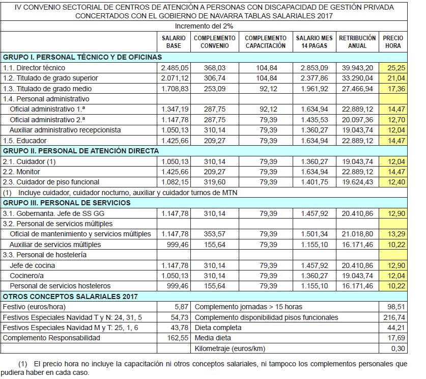 ANEXO III. Tablas salariales 2017