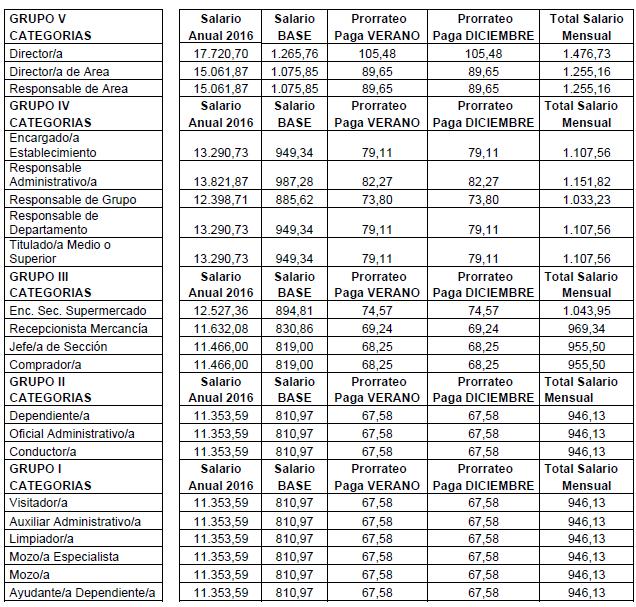 ANEXO I. TABLAS SALARIALES 2016-2018