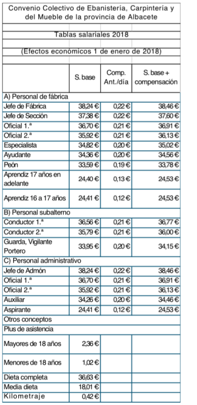 ANEXO I. TABLAS SALARIALES
