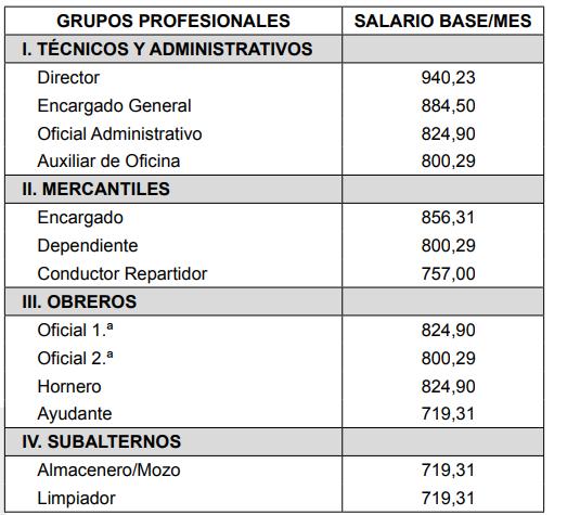 ANEXOS I A IV. TABLAS SALARIALES