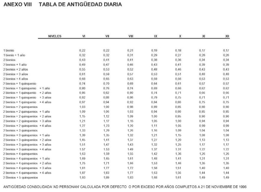 ANEXO VIII. TABLA DE ANTIGÜEDAD DIARIA
