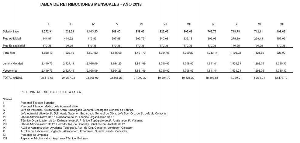 ANEXO V. TABLA DE RETRIBUCIONES