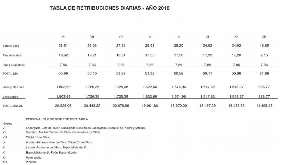 ANEXO VI. TABLA DE RETRIBUCIONES DIARIAS