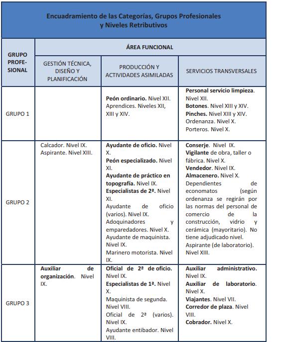 Convenio colectivo de Construcción y obras públicas. CANTABRIA