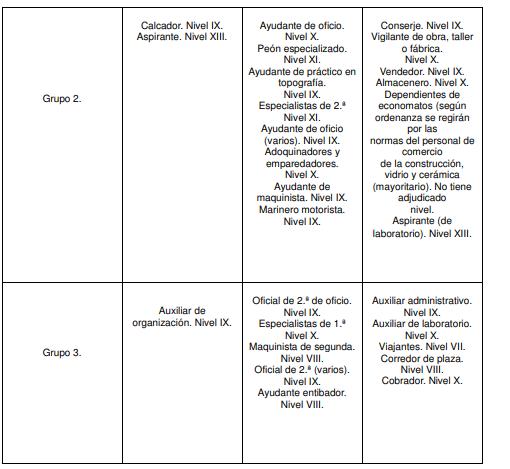 ANEXO II. ENCUADRAMIENTO CATEGORÍAS PROFESIONALES EN GRUPOS FUNCIONALES
