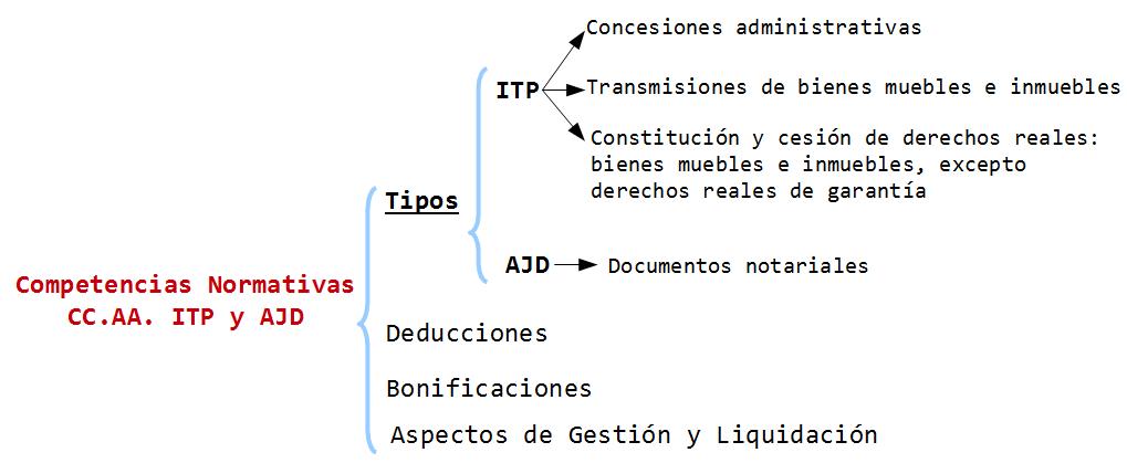Competencias ITP y AJD tipo